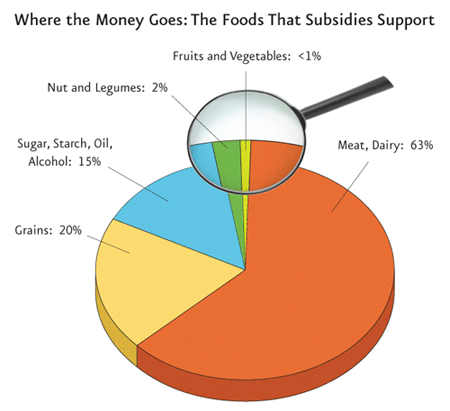 Meat & dairy get dozens of times more subsidies than fruits and vegetables. Any wonder why American's don't eat right?