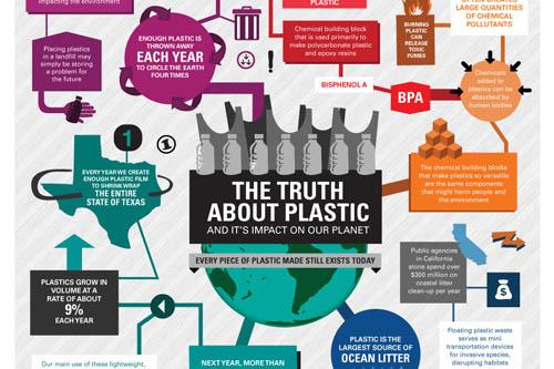 plastics impact
