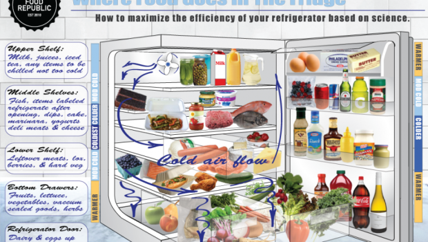 Where to Store Foods in your Refrigerator