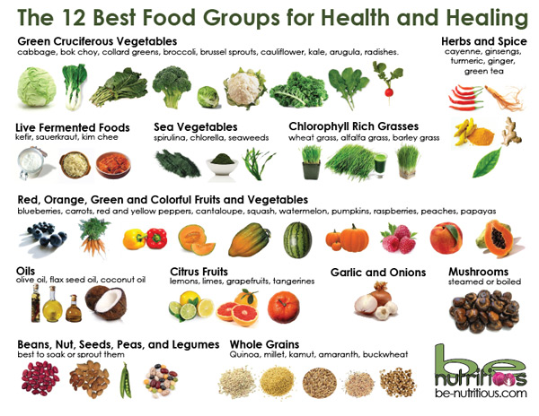 Top 12 Healthy Foods For
