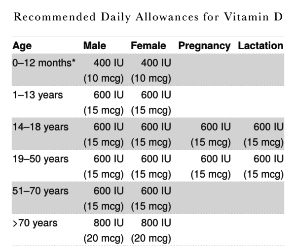 Here's a chart showing the daily vitamin D requirements.