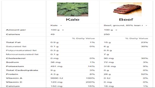 kale beef