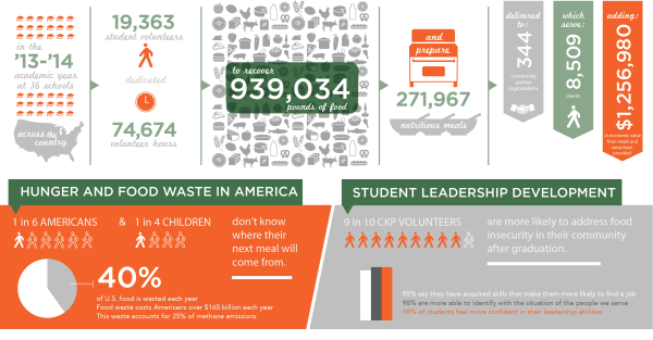 Feeding the Hungry with Food Waste