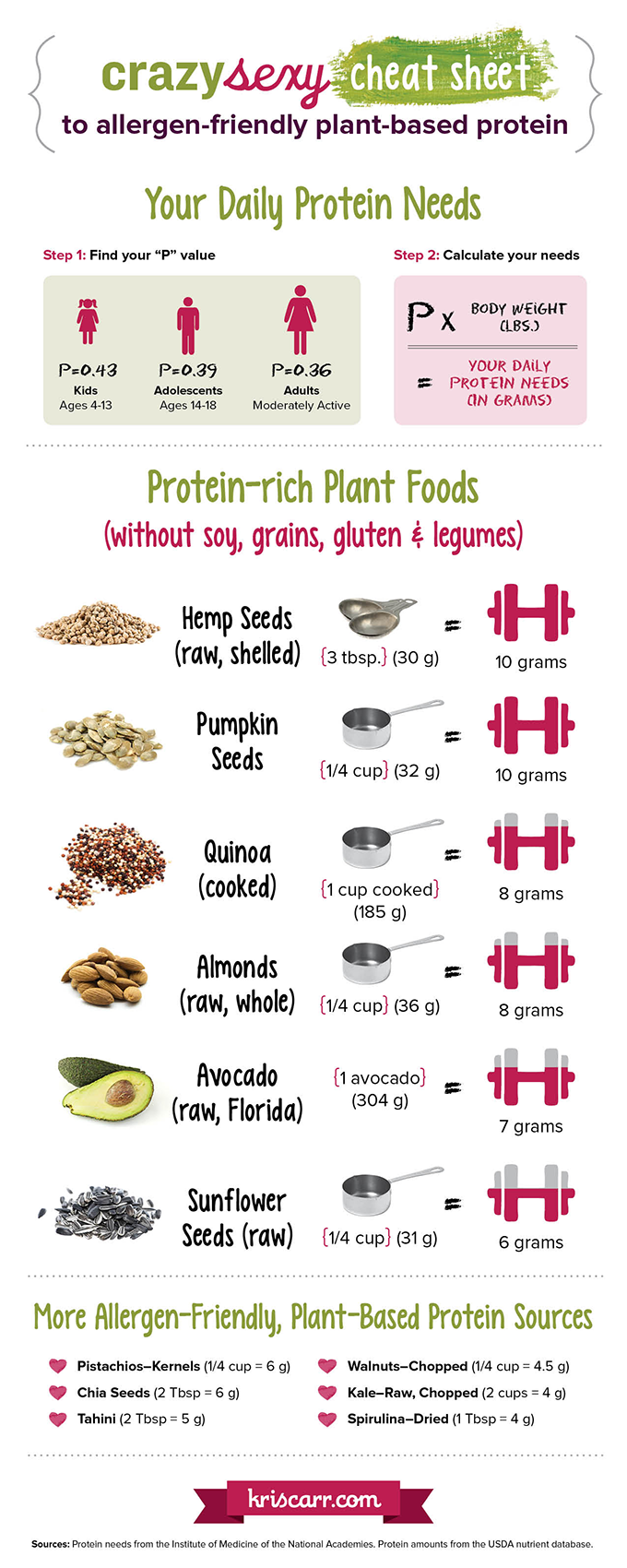 Plant-Based Protein Cheat Sheet!