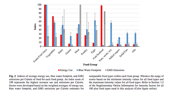 impacts of different foods, by group
